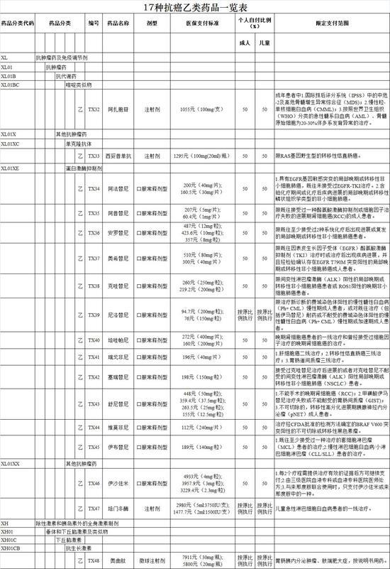 这17种抗癌药纳入南京医保报销