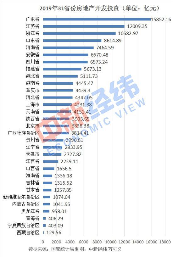 31省2019年房地产投资:江苏超1.