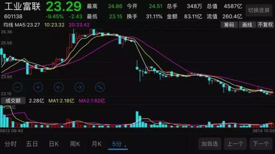 ▲工业富联6月13日、14日股价走势