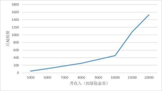 图1:月收入与月减金额。