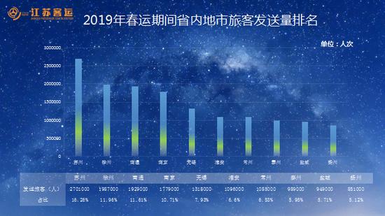 2019年春运期间省内地市旅客发送量排名
