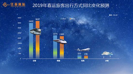 2019年春运旅客出行方式同比变化预测