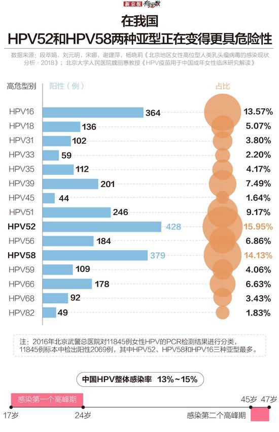 HPV疫苗一针难求,什么时候才能约上?