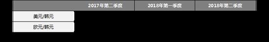 (注: 给定季度期间的平均汇率来自韩国外汇银行)