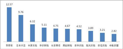 万张保单投诉量前10位的财产保险公司(单位:件/万张)
