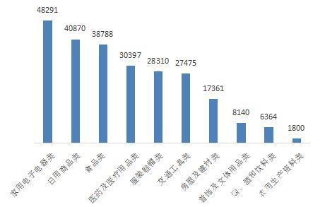 中消协:医疗器械类投诉较去年上半年上涨约40倍