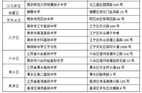 来源  南京市招生办