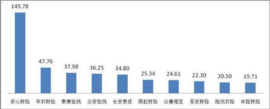 亿元保费投诉量前10位的财产保险公司(单位:件/亿元)