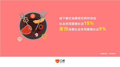 天下。杯带火南京餐饮消耗 宵夜消耗总额。。世界。排名第7