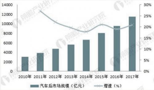 2010-2017 年中国汽车后市场规模变化趋势(单位:亿元,%)