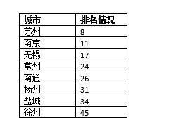 (进入中心城市之列的江苏8市及排名情况)