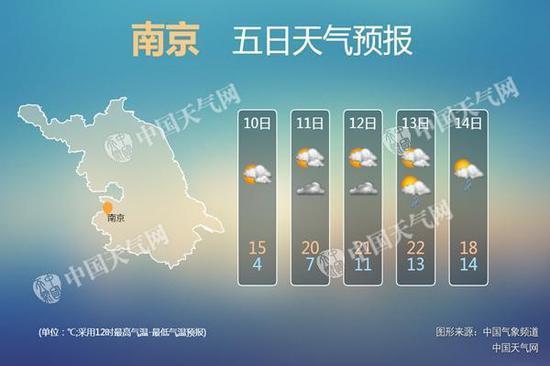 未来几天,南京气温回升明显。