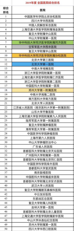 复旦版中国医院榜单发布 张文宏团队九次蝉联专科榜第一