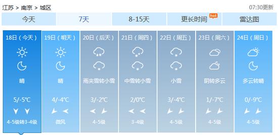 南京1月18日-1月24日天气预报 来源:中国天气网-世纪大寒潮 本周来