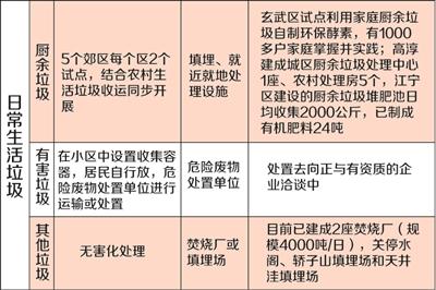 生活垃圾分类处理措施-南京将建垃圾分类计量系统 推广垃圾换物积分