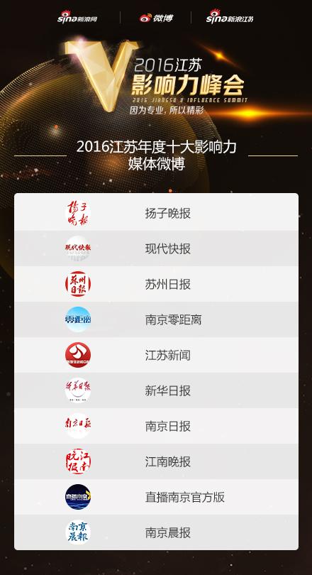 2016江苏年度十大影响力媒体微博