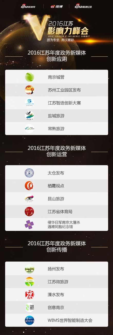 2016江苏年度政务新媒体创新应用、创新运营、创新传播