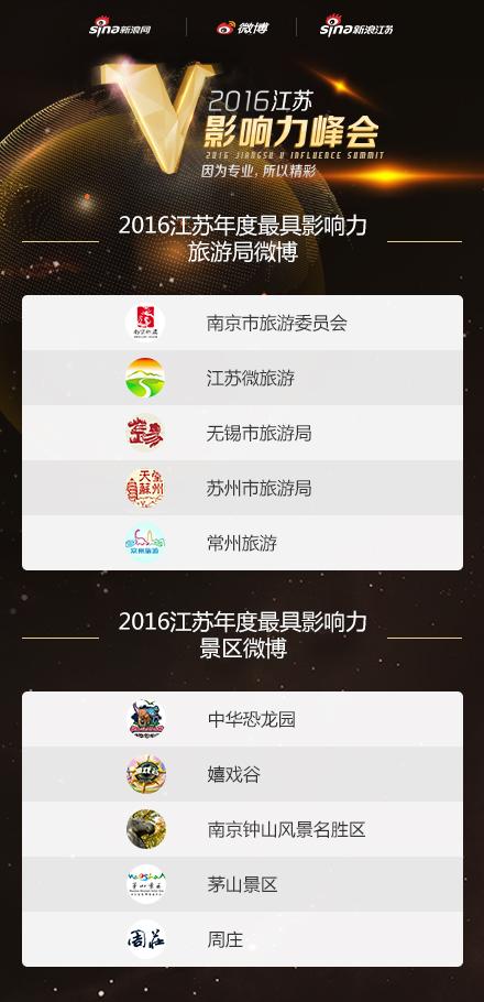 2016江苏年度最具影响力旅游局、景区微博