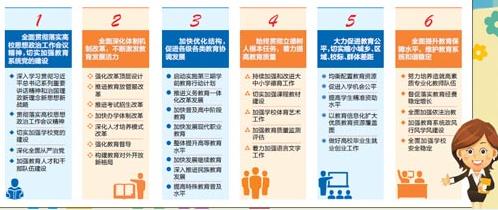 制图:中国教育报 李坚真