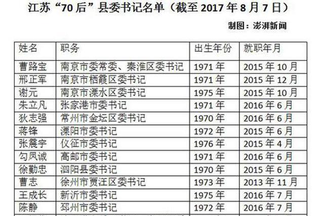 江苏5位70后县委书记履新 县官年轻化步伐加速