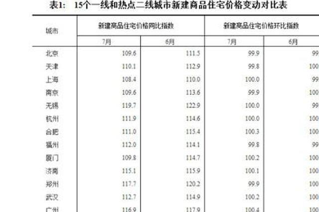 7月南京新房价格又降了!徐州、扬州还在涨