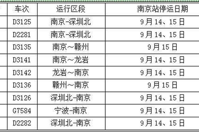 9月14日-16日南京站部分旅客列车临时停运/调整