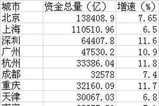 北上广人均存款超过10万 无锡苏州南京全国前十五
