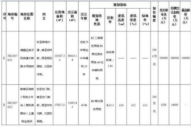 南京再挂8幅地 燕子矶地块将配建1.2万方米人才房