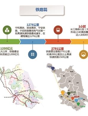 江苏强力推进重点铁路建设 3年后实现1.5小时高铁圈