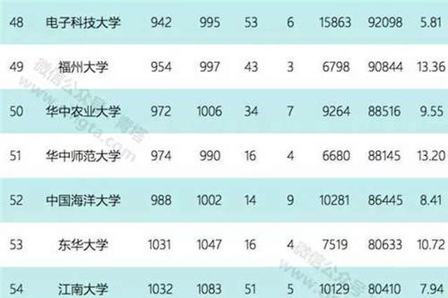 ESI中国内地大学百强榜发布 江苏14所高校上榜