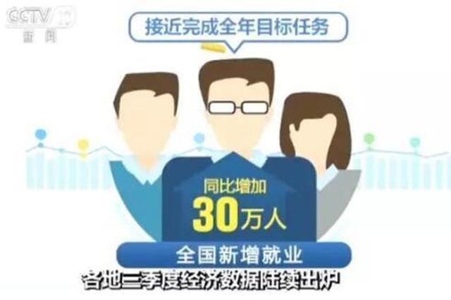 31省市区三季度经济数据出炉 江苏首超6万亿元