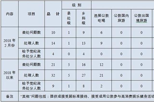 2018年2月镇江市查处违反中央八项规定精神问题10起
