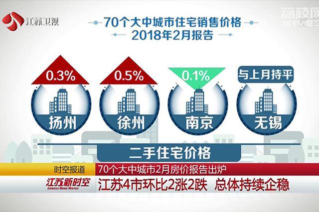 70个大中城市2月房价报告出炉 江苏4市环比2涨2跌