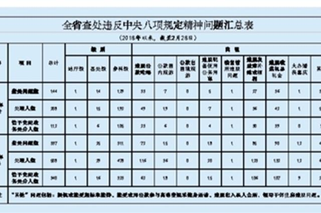 江苏查处违反八项规定问题144起 收送礼品最为突出