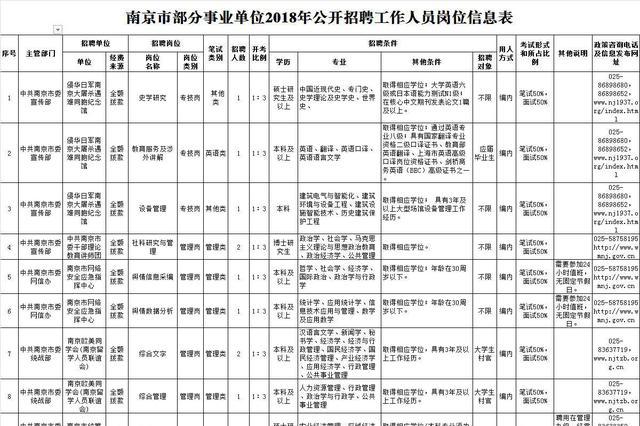 南京市部分事业单位招聘900人 3月28日开始报名