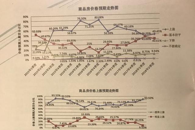 二季度江苏13市房价预期如何?绝大部分城市趋稳