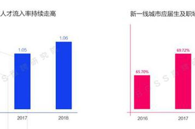 城市抢人大战最新战绩:杭州成都领先 南京危机加剧
