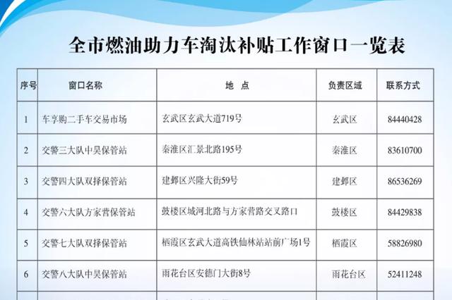 @南京燃油助力车主 办淘汰手续领1300元补贴啦
