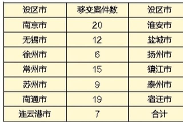 中央环保督查组向江苏移交信访问题线索118件