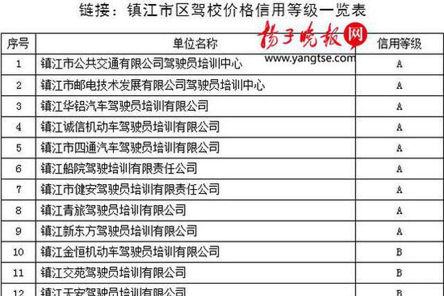 镇江发布市区25家驾校价格信用等级