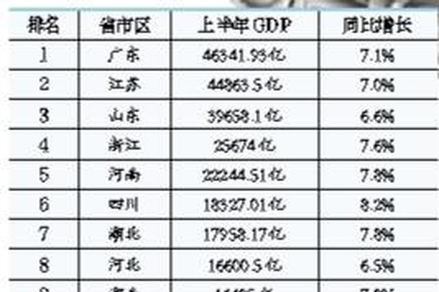 """上半年""""万亿GDP""""省份达16个 江苏突破4万亿"""