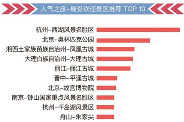 2018中秋国庆小长假出行 建议避开1日和5日高峰