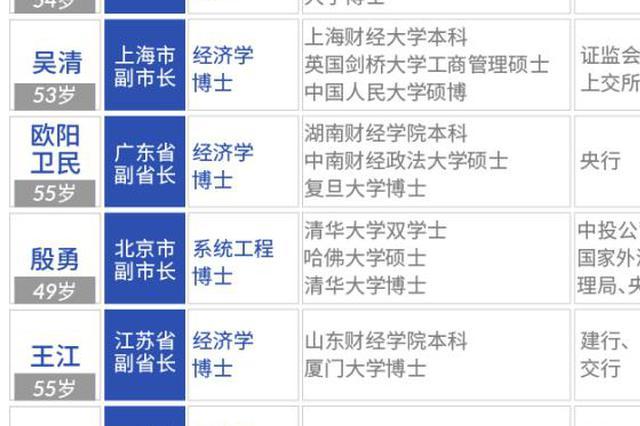11名金融副省长炼成记:4人来自证监系统 3人成长于建行