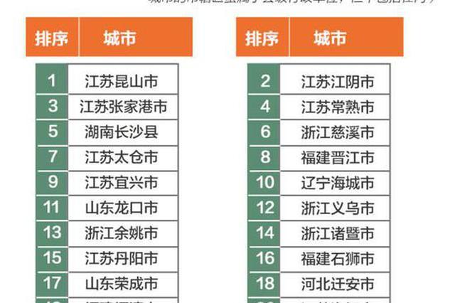 全国百强县排行榜前十江苏占6席 你家上榜了吗?