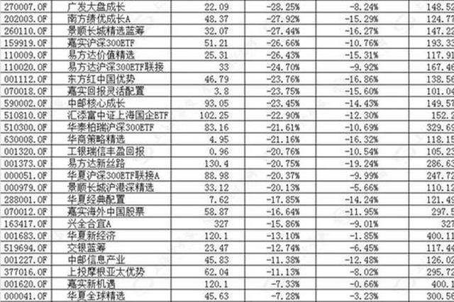 平均亏13%!74只网红基金亏得不比小散少 个别亏逾两成