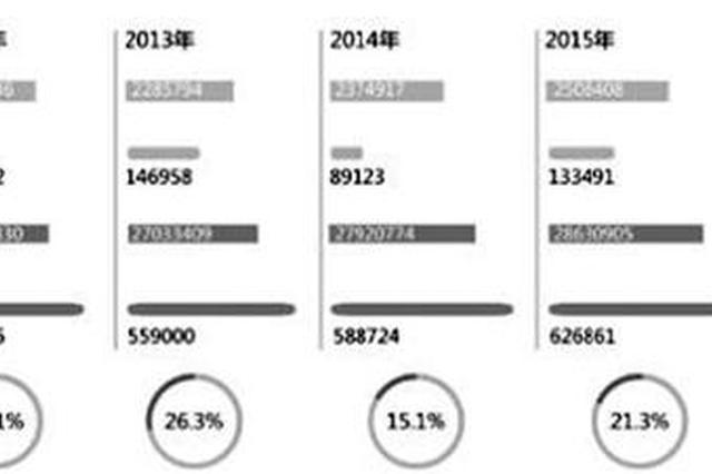 在微博热搜榜上,关于医学生的这两个数据你一定见过:60万医学生仅10万从医。