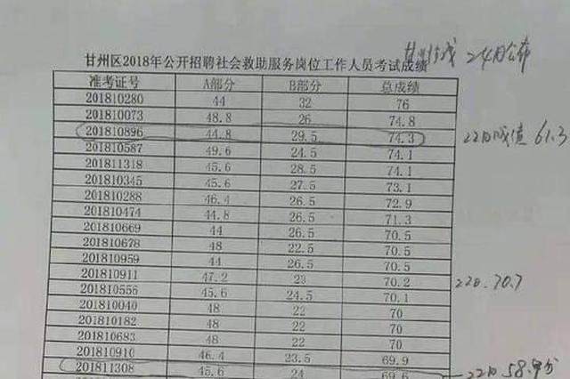 民政局招聘2次公布成績不一致 官方:副局長被免職