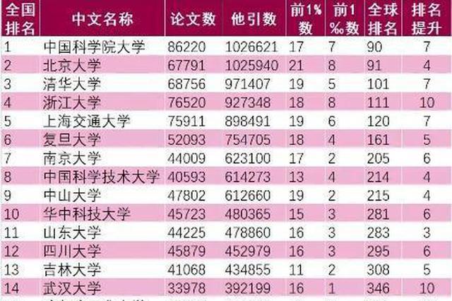 最新ESI中国大学综合排名百强出炉 江苏16所高校上榜