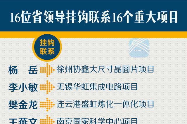 江苏省领导挂钩联系 为重大项目建设保驾护航
