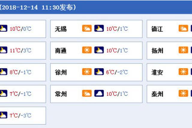 降雨又来!江苏明晚局地有小雨 最低温-3℃